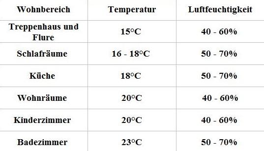 Raumtemperatur Tabelle